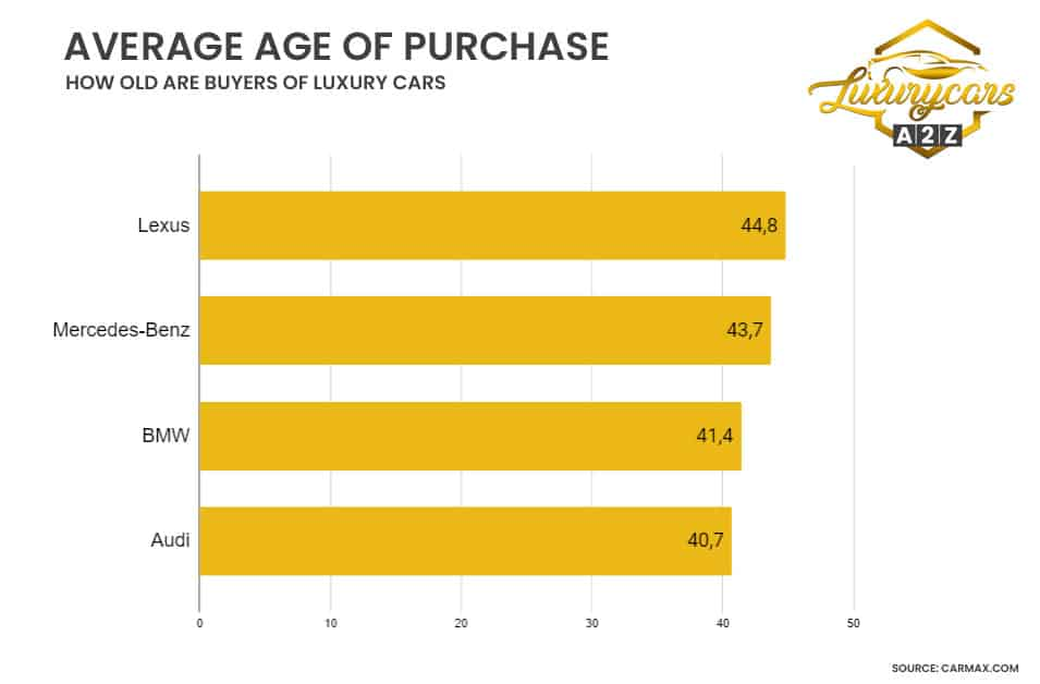 Average age of purchase - how old are buyers of luxury cars